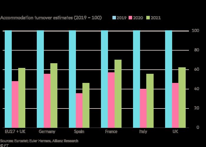Gráfico de barras que muestra las estimaciones de facturación de viviendas (2019 = 100) para países europeos seleccionados