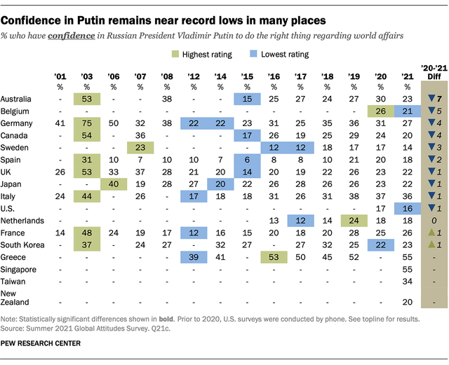 La confianza en Putin permanece cerca de mínimos en muchos lugares