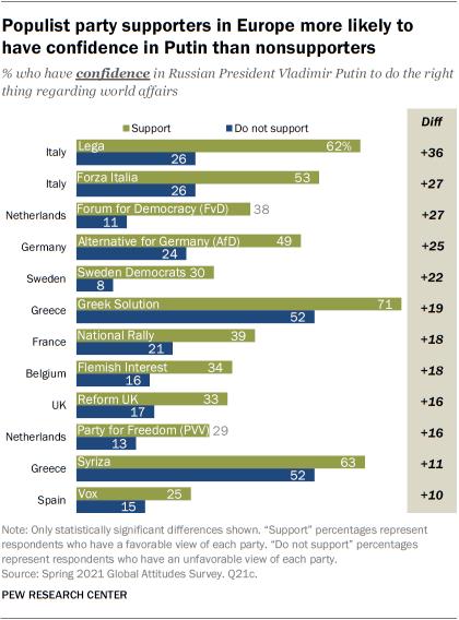 Es probable que los partidarios del partido populista en Europa sean los que más confíen en Putin