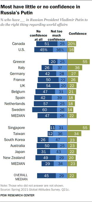 La mayoría tiene poca o ninguna confianza en Putin de Rusia